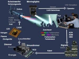 Lichttechnik - Kreislauf des Lichtes