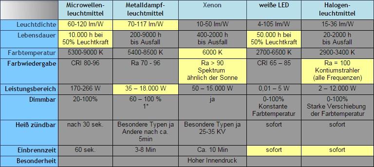 Typische Kerndaten und deren Stärken der verschiedenen Leuchtmittel