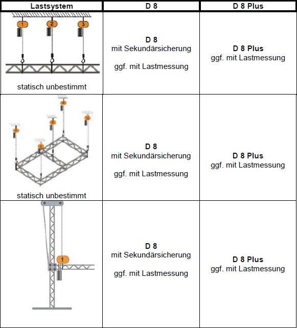 SQP2, die Grundlage zum D8-Plus Zug
