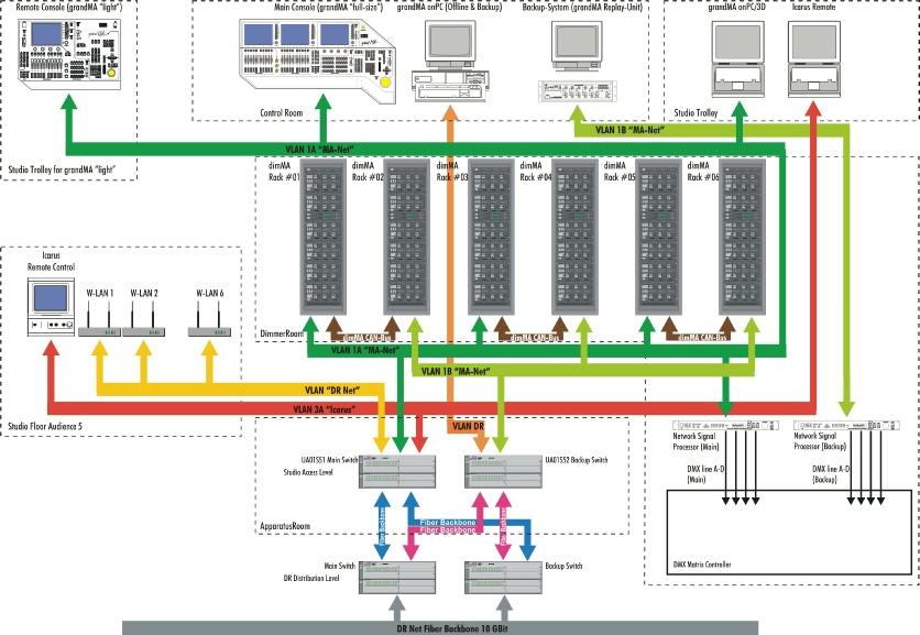 Beispiel eines redundanten Netzwerks (Quelle: Lightpower)