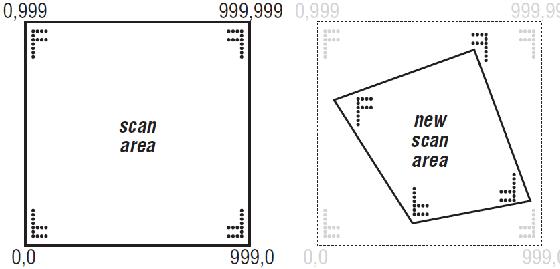 Durch Eingabe der Eckpunkte werden die Pan- und Tiltwerte entsprechen proportional angepasst.