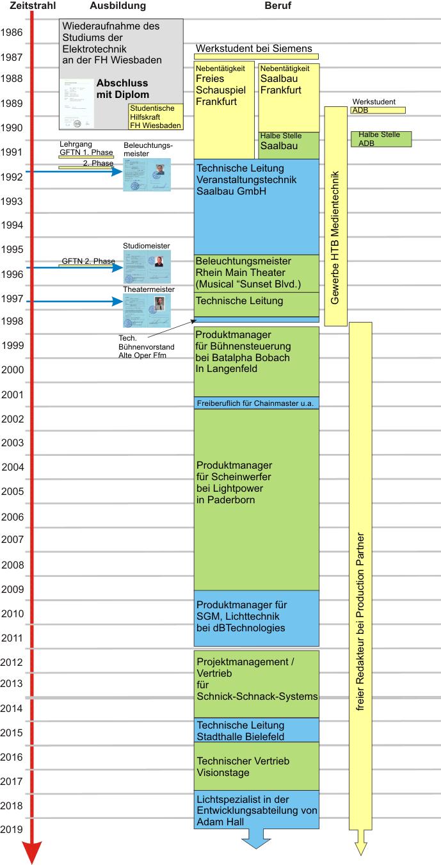 Grafischer statt tabelarischer Lebenslauf